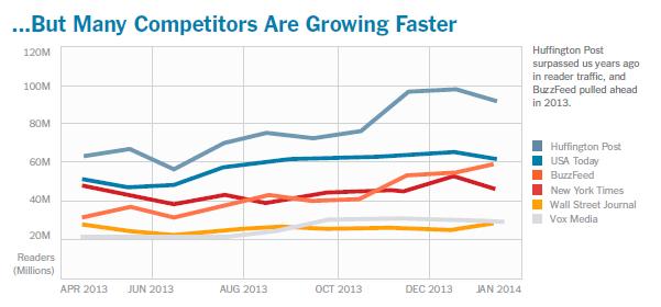 Число читачів в топових американських новинних сайтах