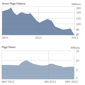 От якщо подивитися що число відвідувачів головної сторінки протягом років в NYT спадало, але загальна кількість переглядів сторінок практично не змінювалася.