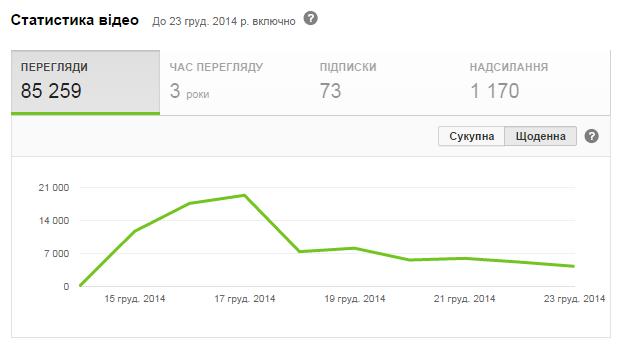 2014-12-25 11-08-17 Военный корреспондент (2014) Остросюжетный худ.фильм о войне на Донбассе - YouTube – Yandex