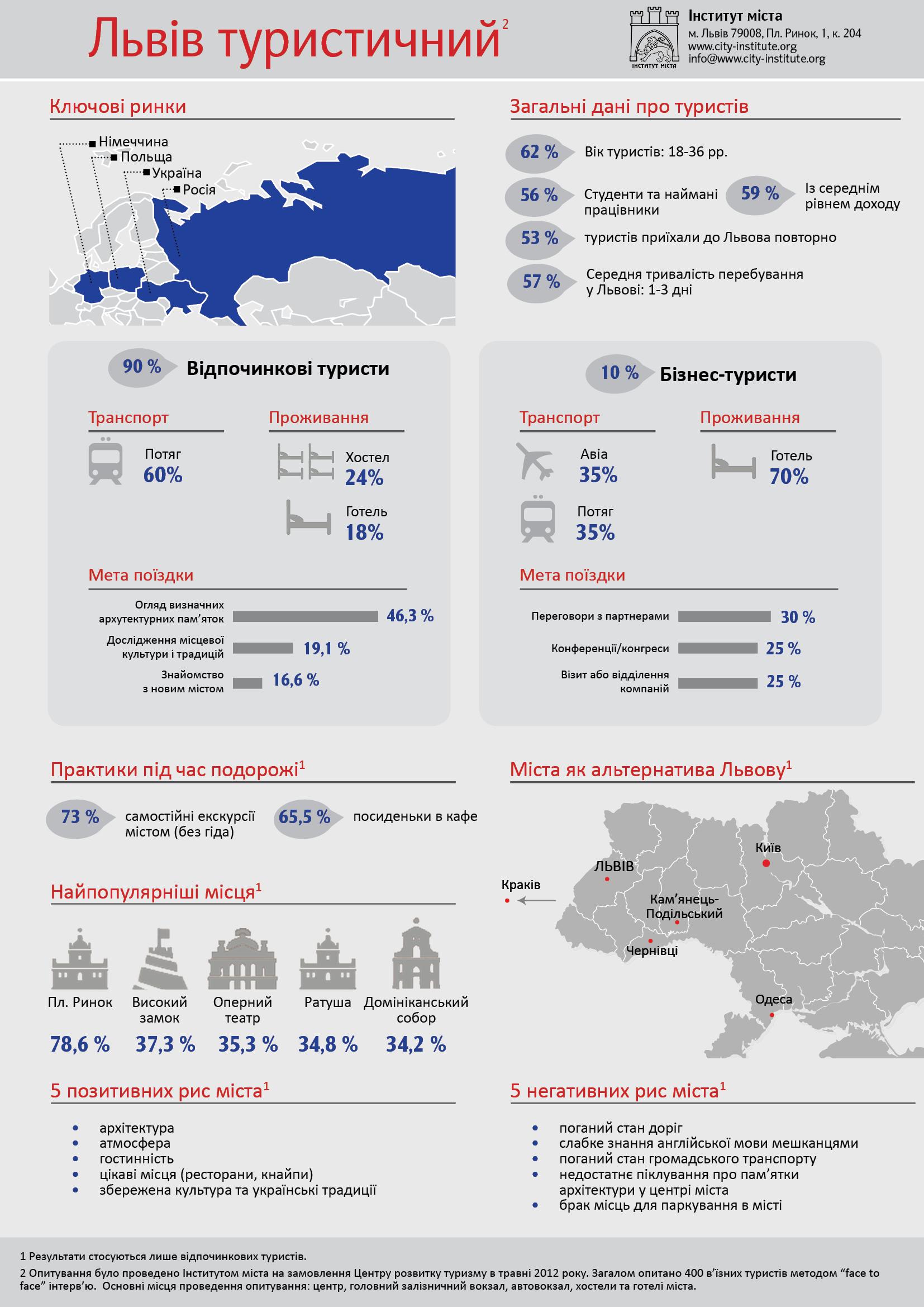 Характеристика туристів Львова (ІНФОГРАФІКА)