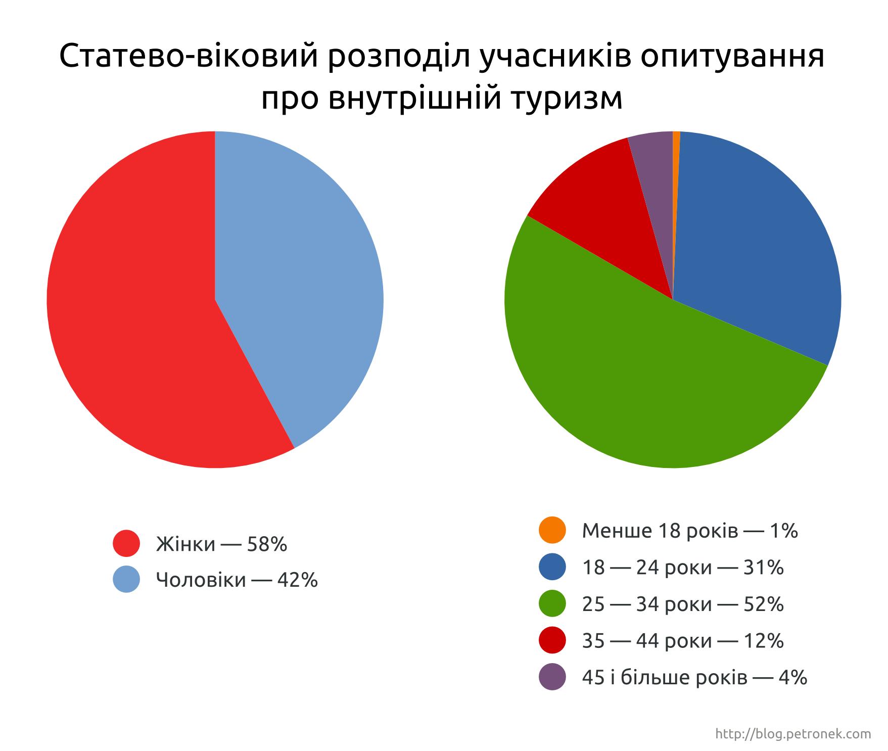 Статево-віковий розподіл учасників опитування про внутрішній туризм