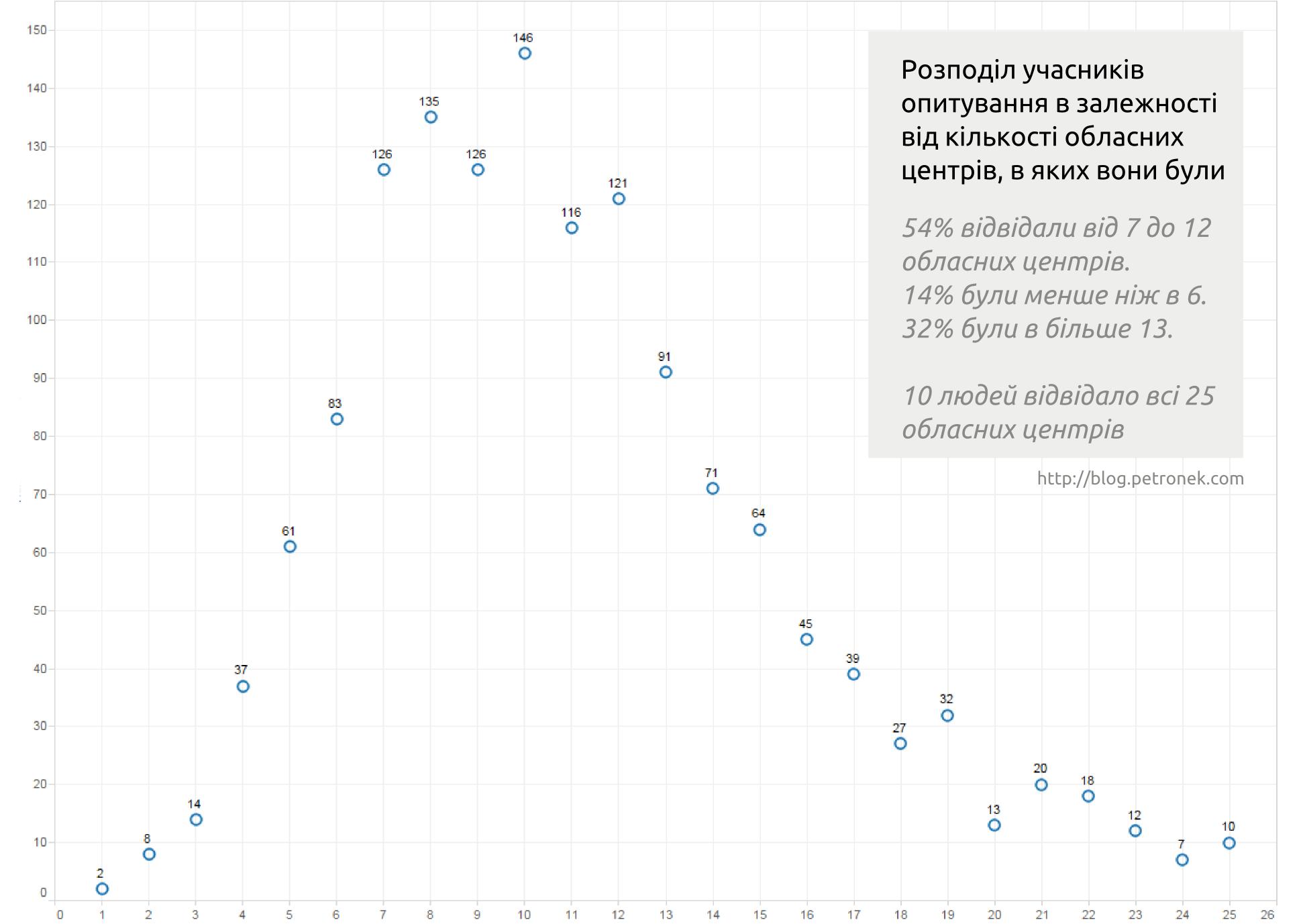 Розподіл учасників  опитування в залежності  від кількості обласних  центрів, в яких вони були
