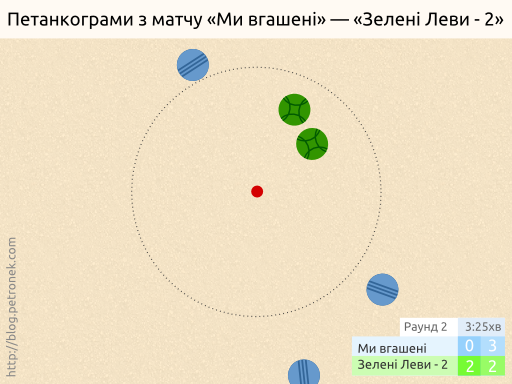 «Ми вгашені» — «Зелені Леви-2». Раунд 2.