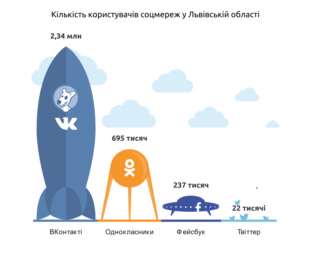 Кількість користувачів соцмереж у Львівській області, літо 2014