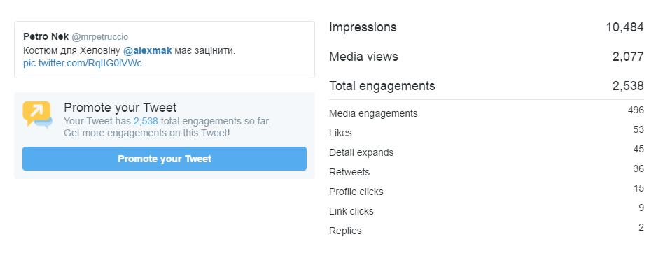 Аналітика твітеру