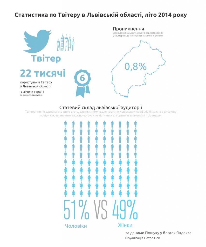 Статистика по Твітеру у Львівській області, літо 2014