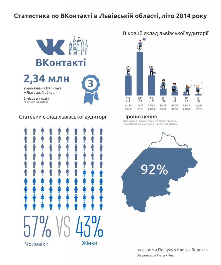 Статистика по ВКонтакті у Львівській області, літо 2014