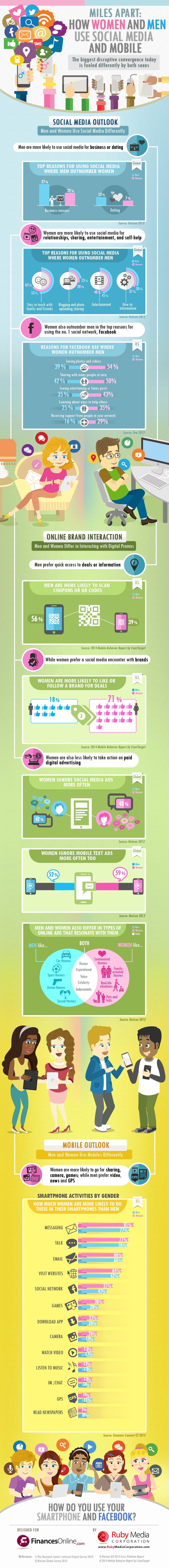 Як чоловіки та жінки використовують соціальні медіа та мобільні пристрої.