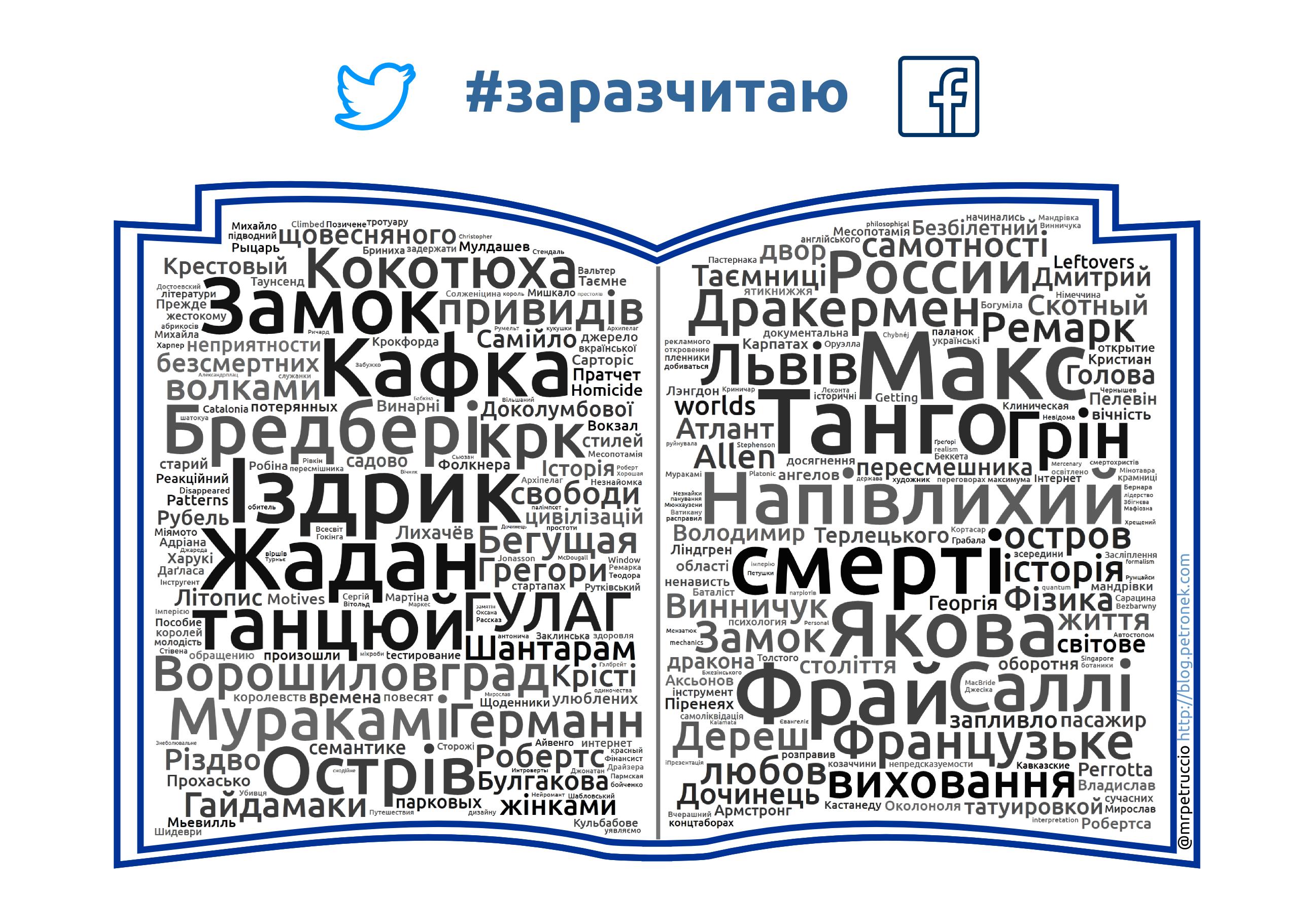 Що читає твітер та фейсбук
