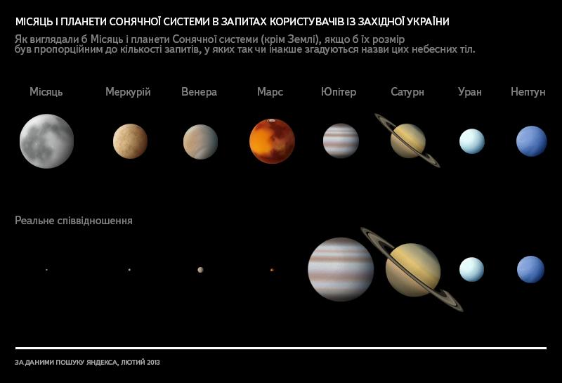 Якби розміри планет і Місяця відповідали кількості запитів. (Для запитів мешканців Західної України)
