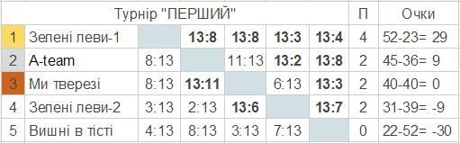 Результати турніру по петанку «Перший»