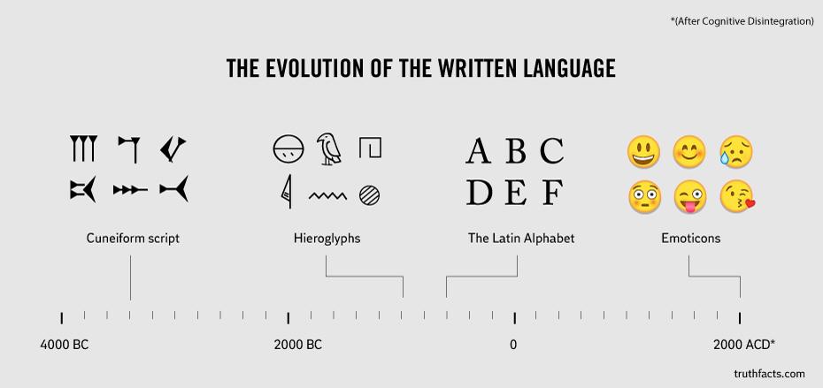 Еволюція писемності