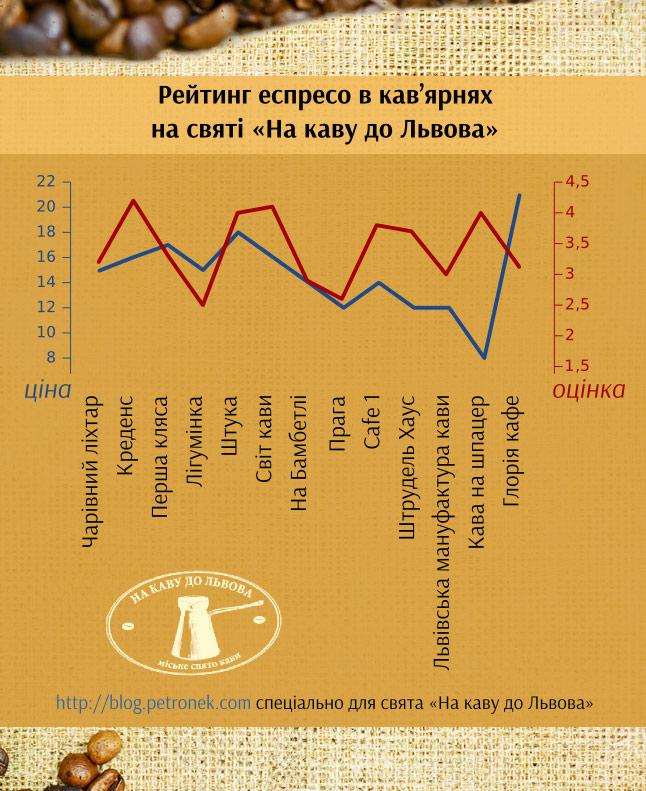 Рейтинг еспресо в кав'ярнях  на святі «На каву до Львова»