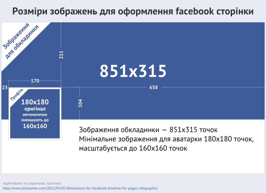 Розміри зображень для оформлення сторінки в facebook