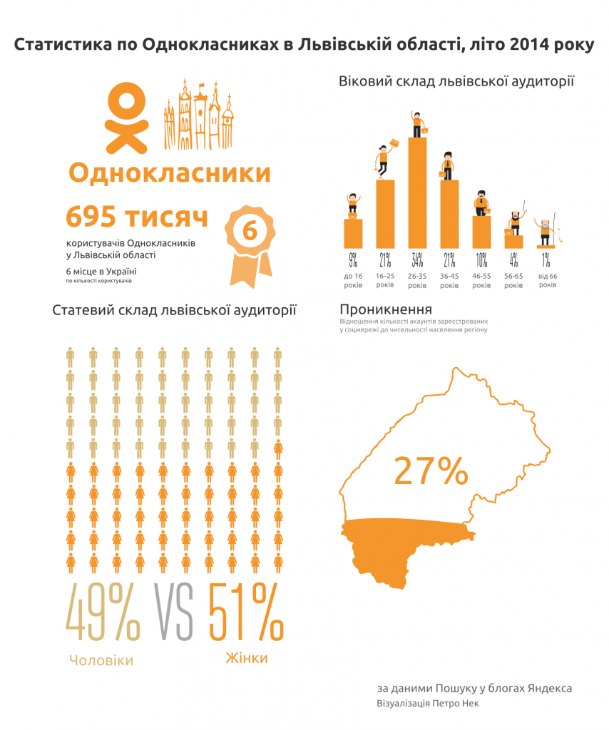 Статистика по Однокласниках у Львівській області, літо 2014