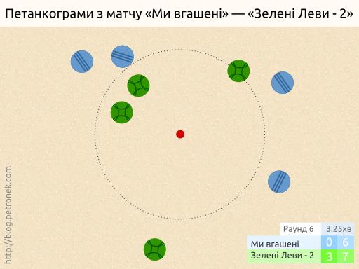 «Ми вгашені» — «Зелені Леви-2». Раунд 6.