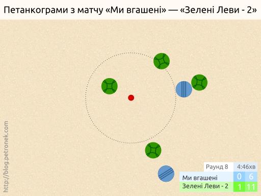 «Ми вгашені» — «Зелені Леви-2». Раунд 8.
