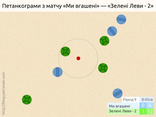 «Ми вгашені» — «Зелені Леви-2». Раунд 9.