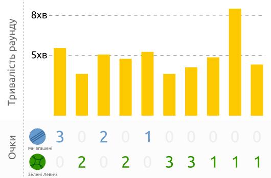 Часово-очкова таблиця по раундах