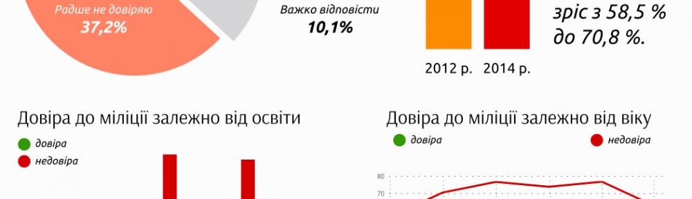 Довіра населення до міліції Львівщини